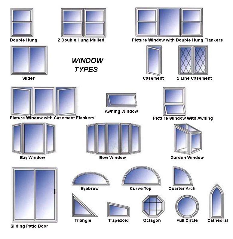 Types Of Window Panes Google Search Interior Design Classes Window Types Window Styles