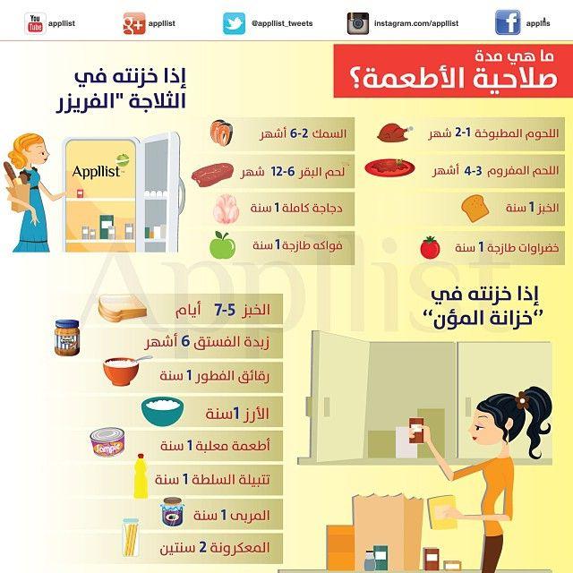 ماهي مدة صلاحية الأطعمة Health Infographic Diy Home Cleaning