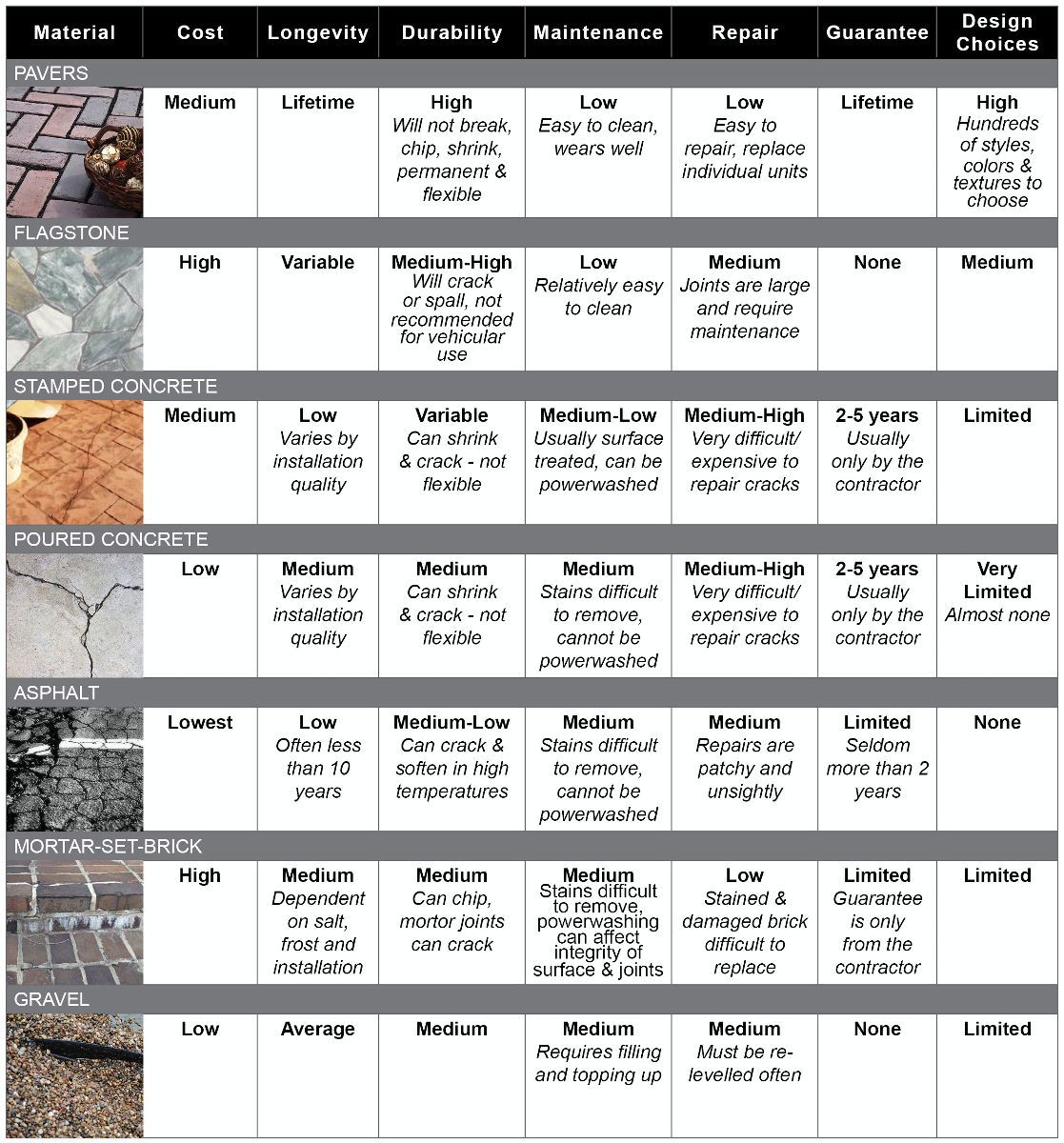 Average Squ0027 Price Of Stamped Concrete Vs Patio Pavers