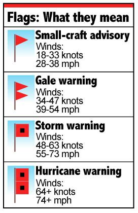 33 Knots To Mph >> Buy Hurricane Flags Marine Flags For Sale Hurricane Flags For Sale