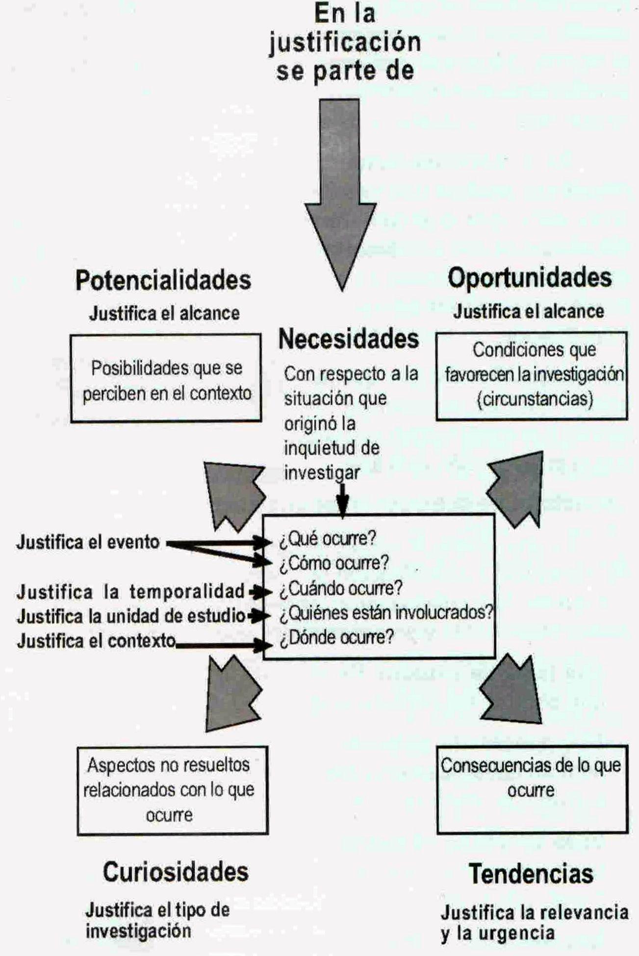 justificacion1 Proyectos de investigación, Tipos de