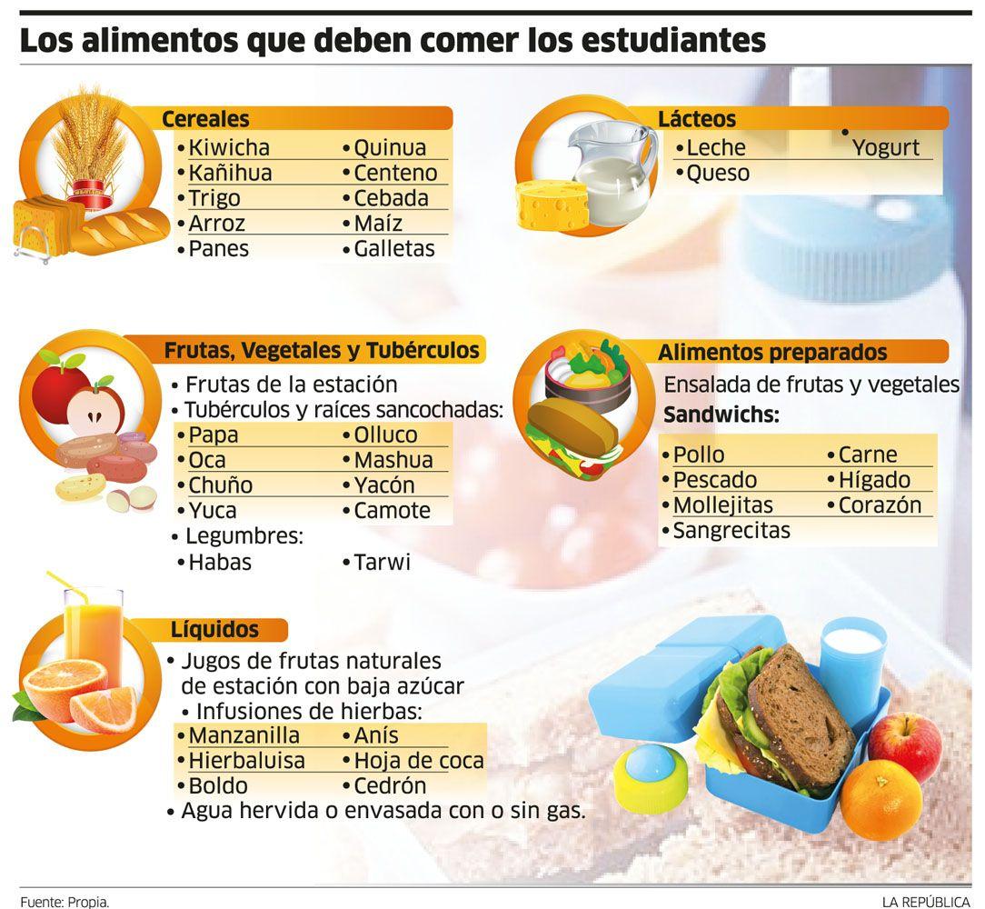 Los alimentos que deben comer los estudiantes for Ministerio de salud peru
