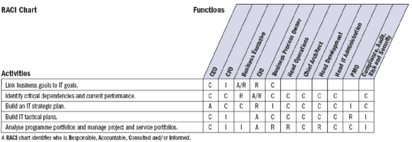 Raci Chart Raci Chart Instructions And Excel Download Raci