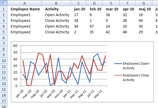 Excel Charts Multiple Series And Named Ranges Chart Name Activities Create A Chart
