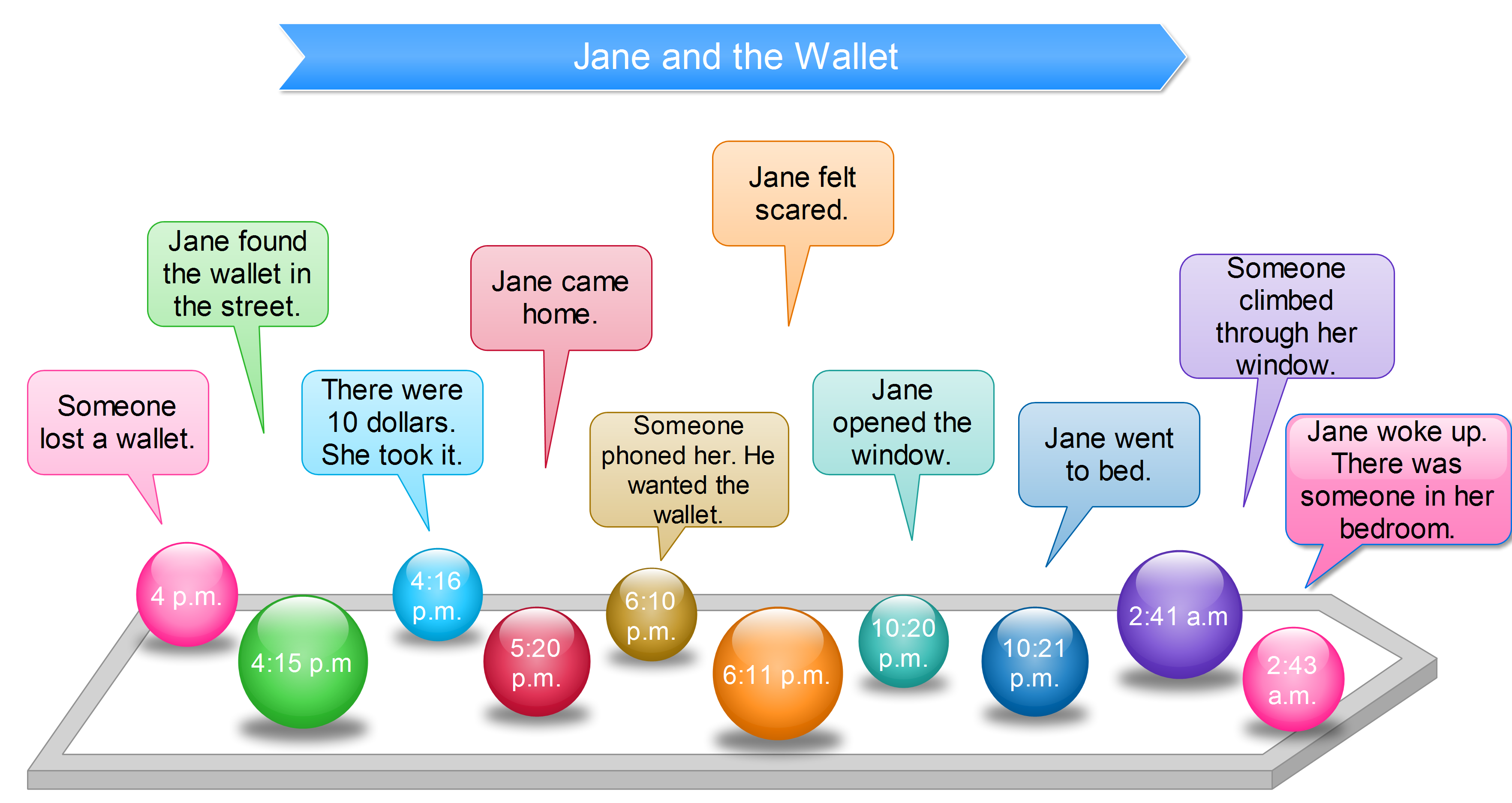 Jane story to practise past perfect tense language mindmaps jane story to practise past perfect tense ccuart Choice Image