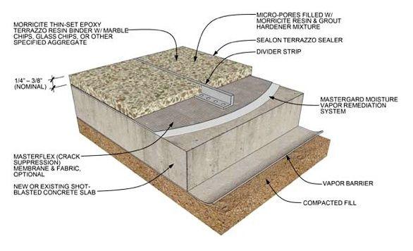 Terrazzo Detail Mtt Cracksuppressionmembrane Opt2 Filtered Terrazzo Flooring Terrazzo Flooring