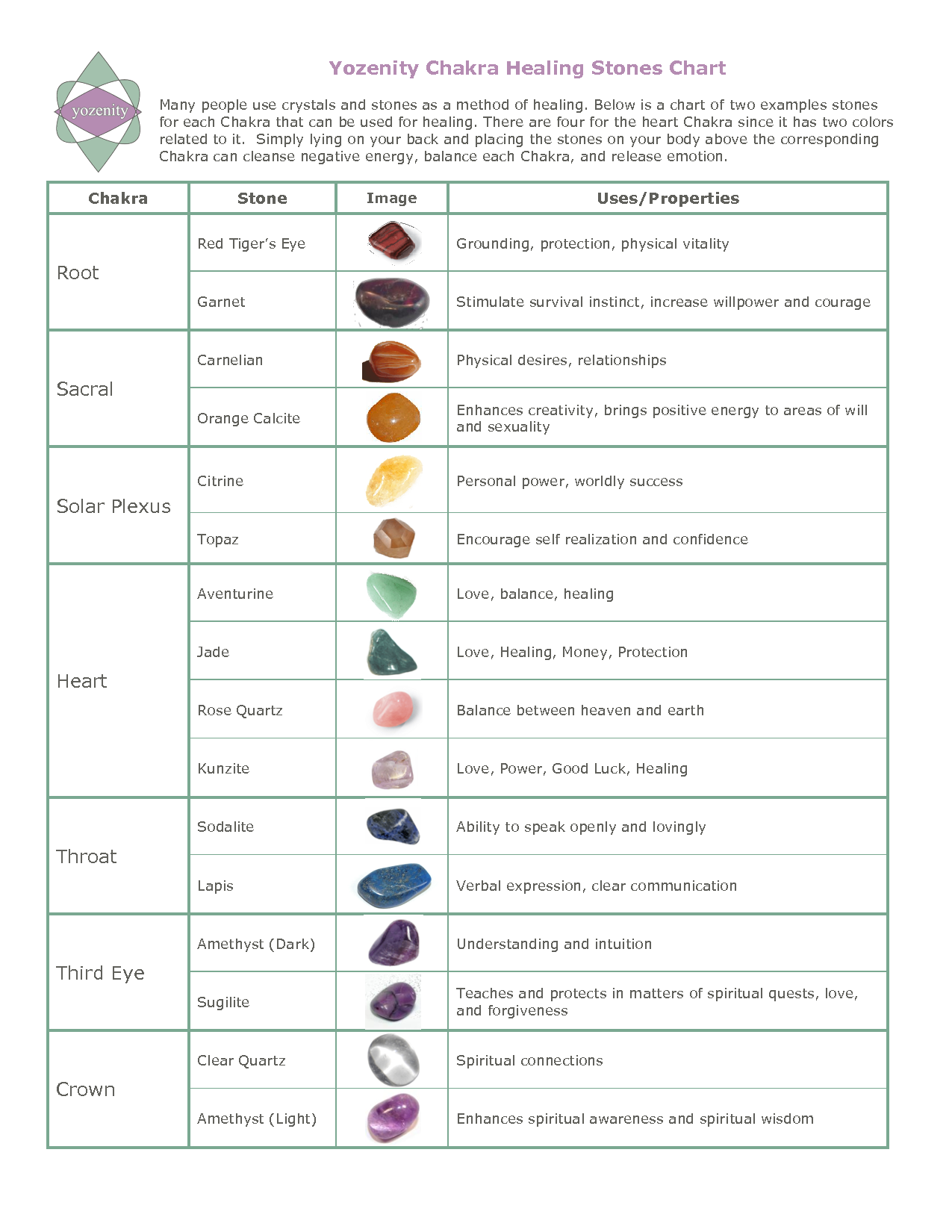 hight resolution of healing stones chart