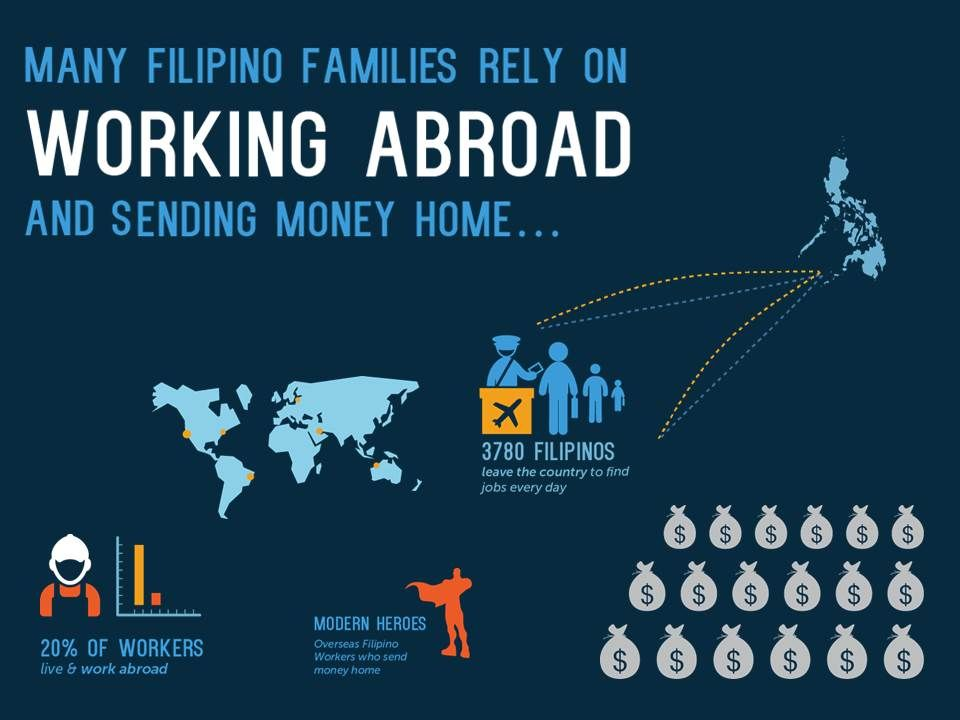 Send money to Philippines. The Power of Remittances