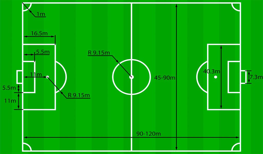 How Big Are Soccer Fields What Is The Size Of A Soccer Field In Feet Meters And Yards Soccer Training Soccer Skills Soccer Essentials
