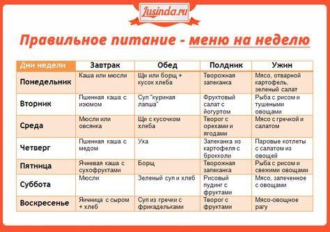 таблица диеты для похудения