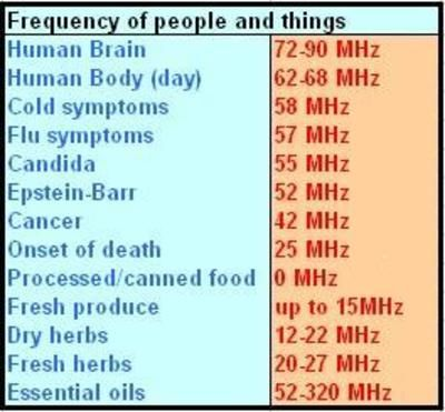 a chart of frequencies mhz Pinterest Essential oils