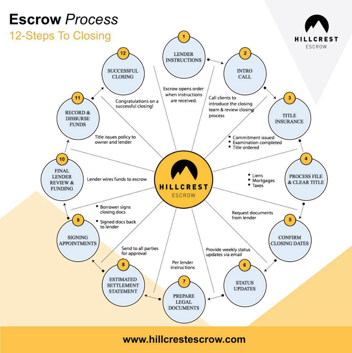 Escrow Is An Arrangement In Which A Neutral Third Party Escrow