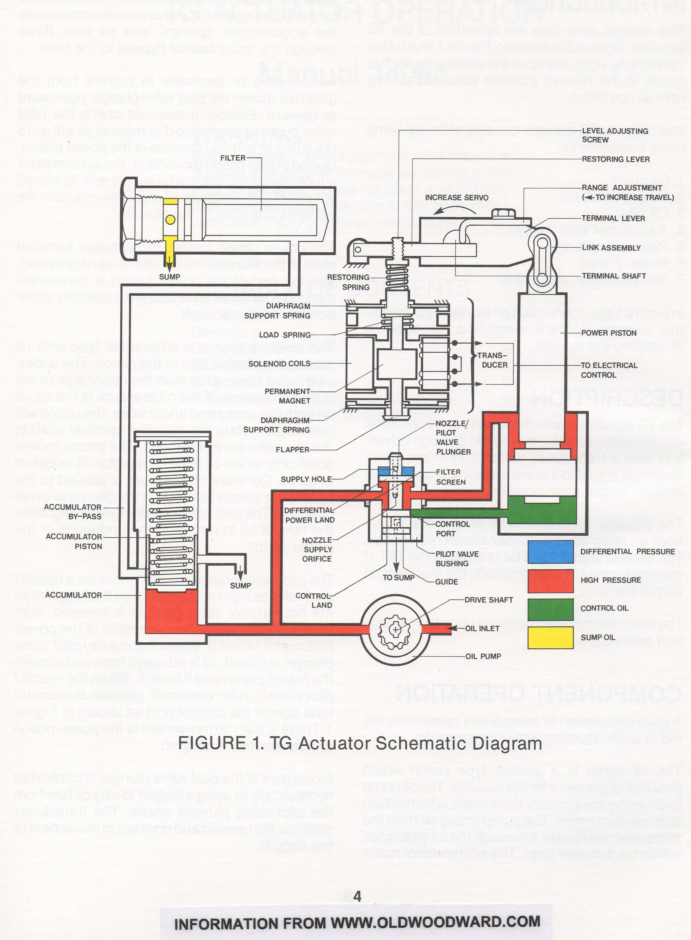 Pin by Bradford Electric s History on Woodward TG Actuator manual