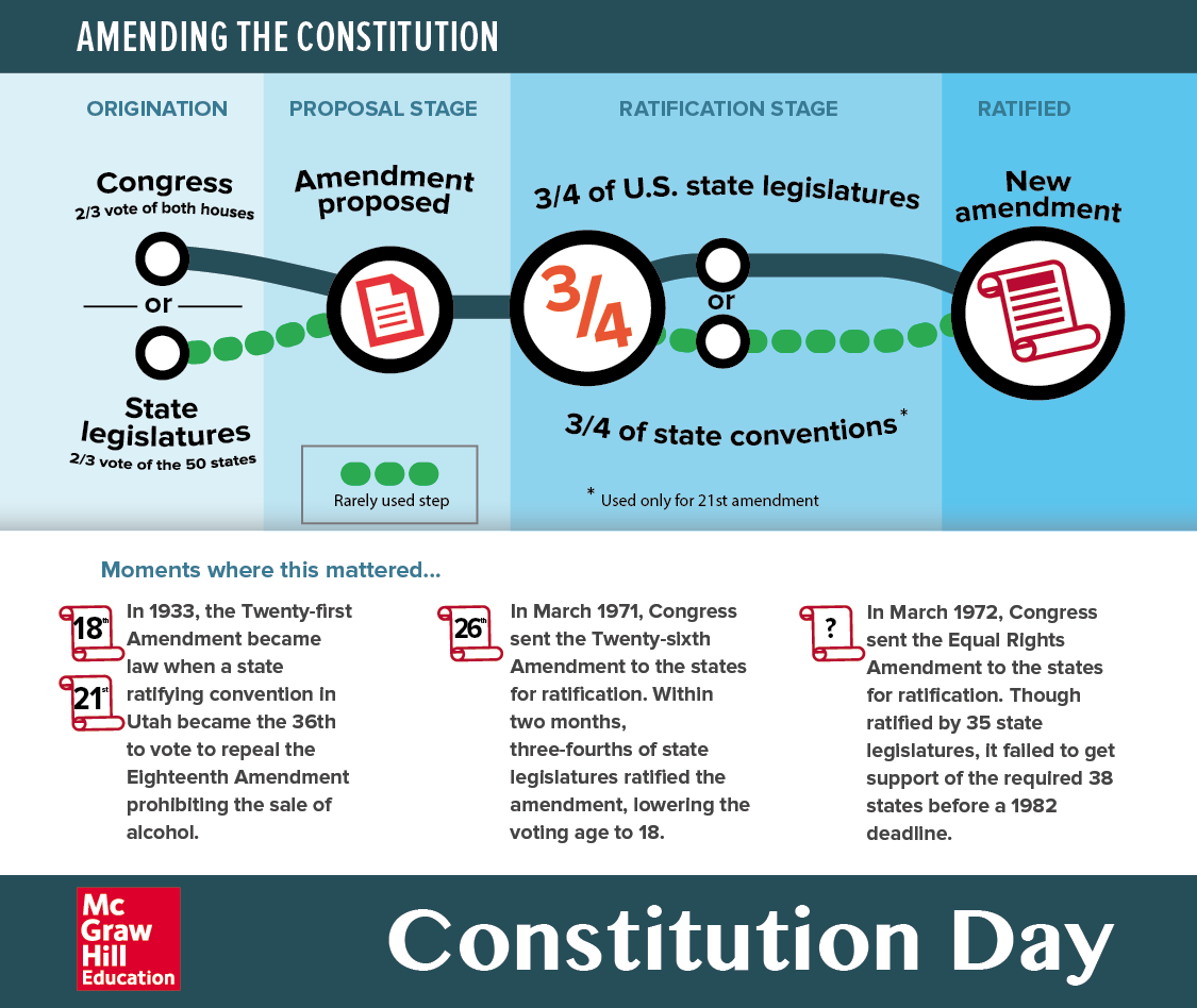 Educational Infographic Amending The Constitution This