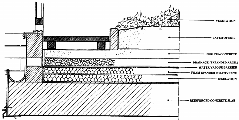 Fig 3 A Detailed Section Of A Roof Garden Roof Garden Architecture Roof Detail Roof Garden