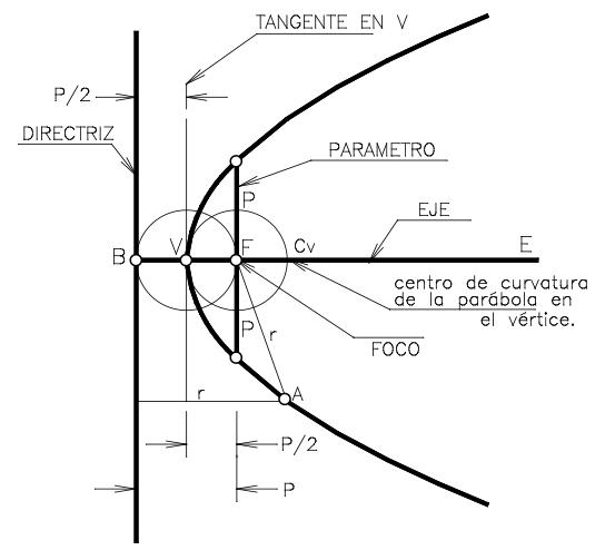 Parabola Geometria Plana Tecnicas De Dibujo Matematicas Ii