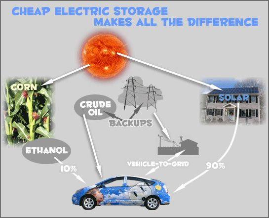 Electric Storage Makes All The Difference Fully Cars Pros And Cons