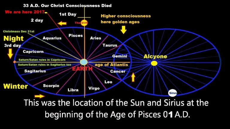 The Way Out Is Transcending The Ouroboros Energy Healing Age Of Aquarius Planetary