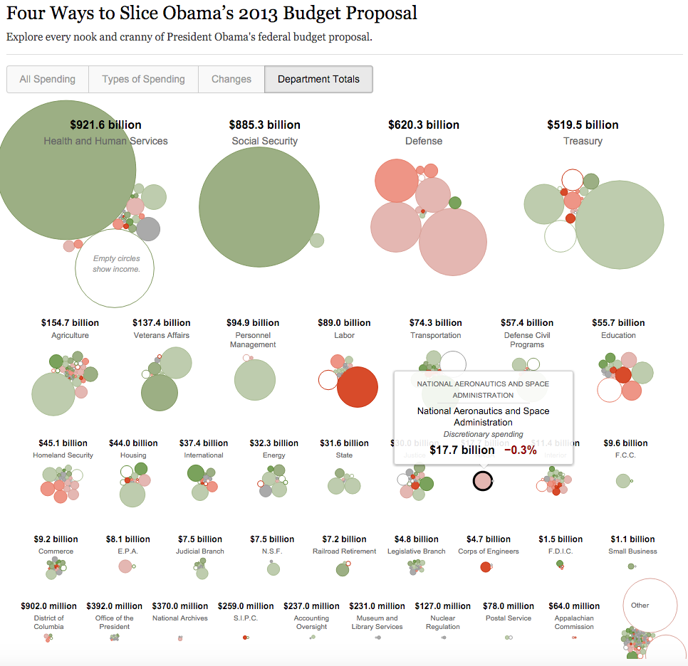 Four Ways To Slice ObamaS  Budget Proposal  Proposals
