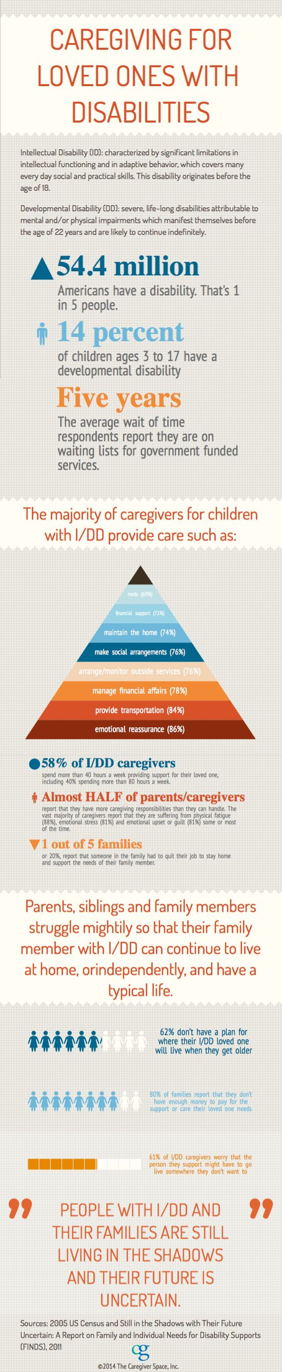 Caregivers for Loved Ones with Disabilities [INFOGRAPHIC] | Created by The Caregiver Space