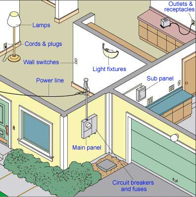 Electrical Systems Hometips Electrical System Electricity House Wiring