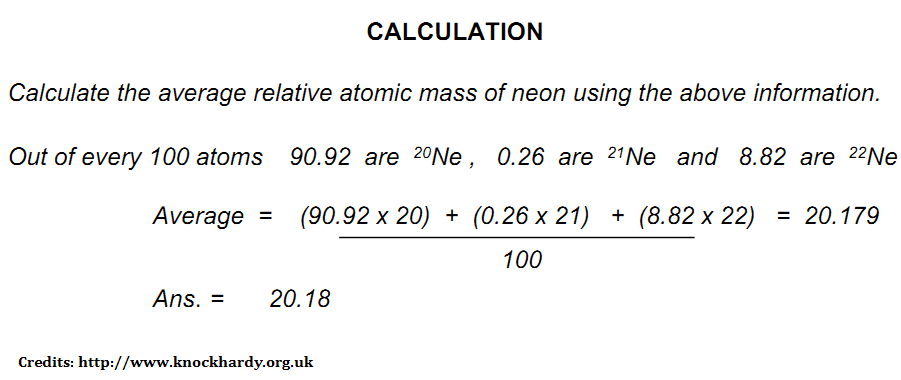 How to work out relative atomic mass
