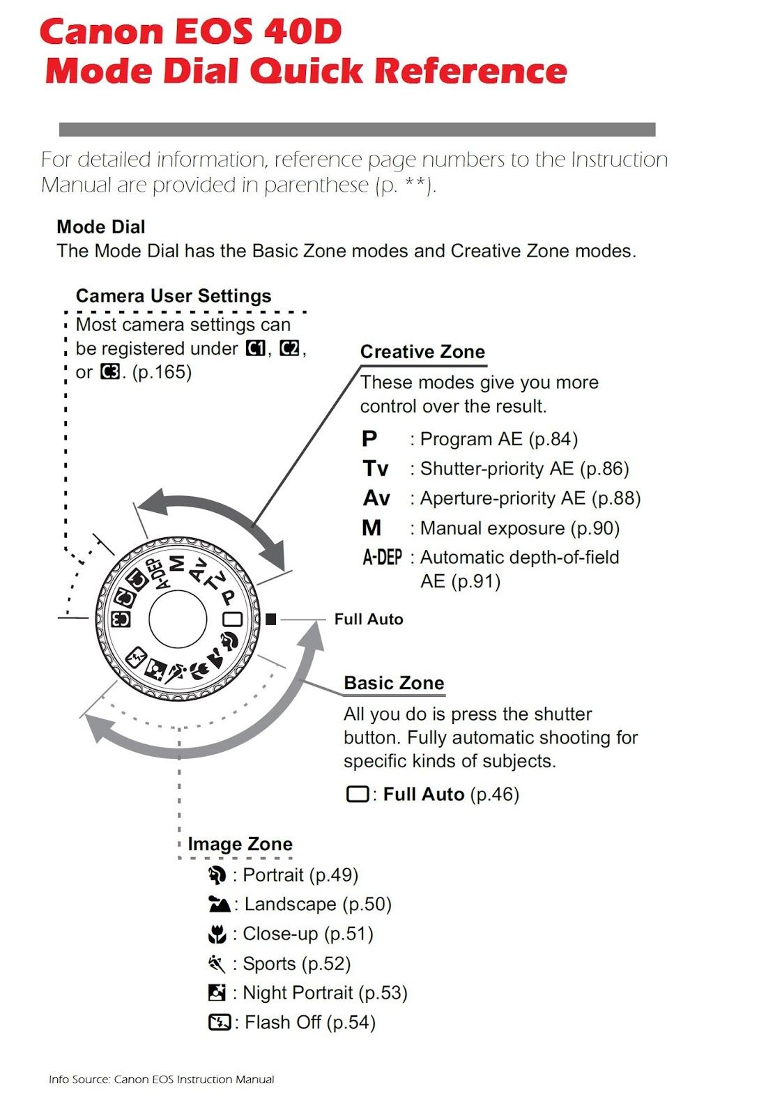 Canon EOS 40D Camera Mode Dial Quick Reference. There's more of these  useful resources, just click on the image and check out the site.
