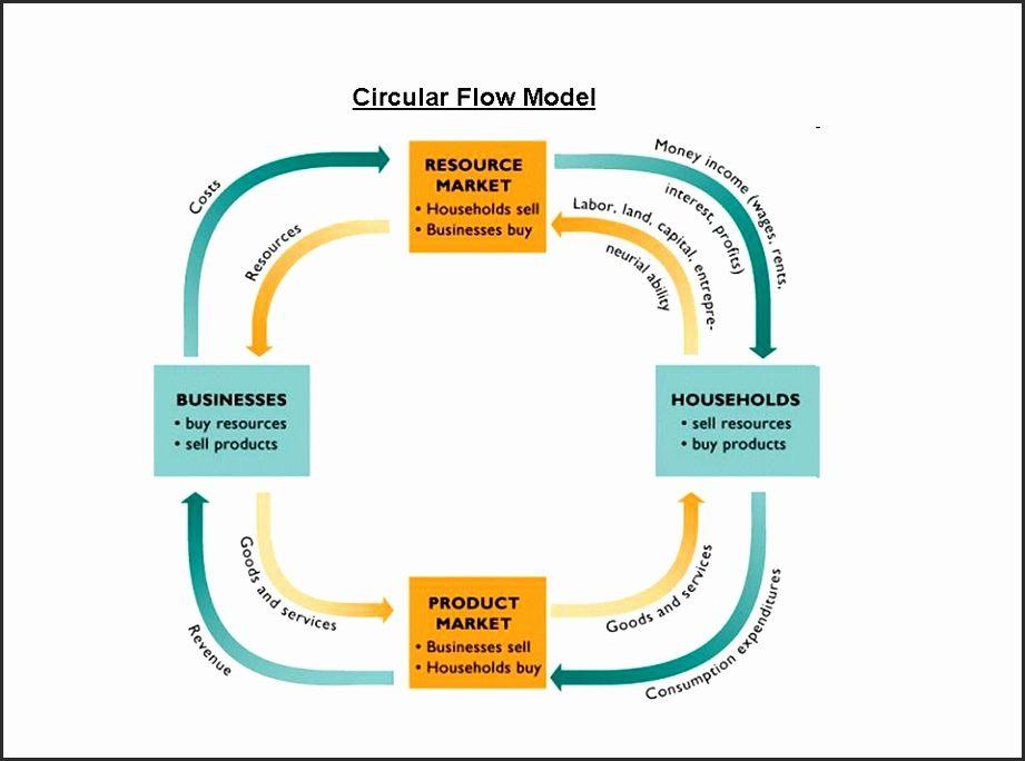 19 Circular Flow Chart In Economics Em 2020 Ingles Infantil Free Infantil