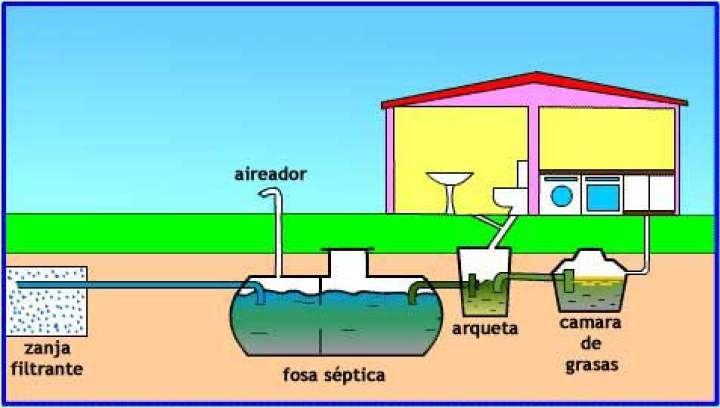 Cómo Hacer Un Pozo Séptico En Pocos Pasos Como Hacer Un Pozo Tratamiento De Aguas Residuales Planta De Tratamiento De Aguas Residuales