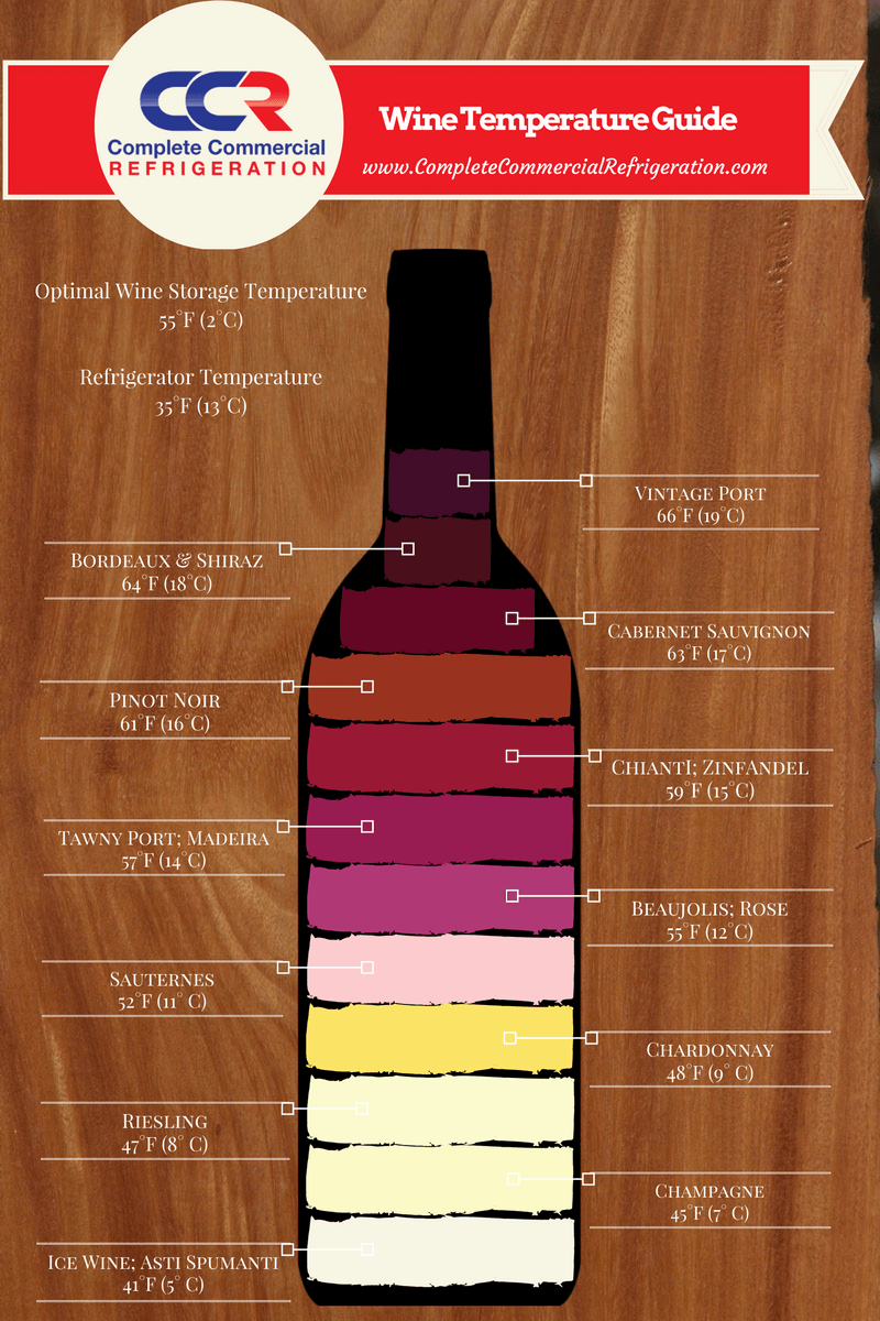Wine Temperature Guide #wine #vino  sc 1 st  Pinterest & Wine Temperature Guide #wine #vino | Wine | Pinterest | Wine ...