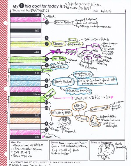 RopaxmanCom  Sample Day Planner Page With Mind Mapping  Things