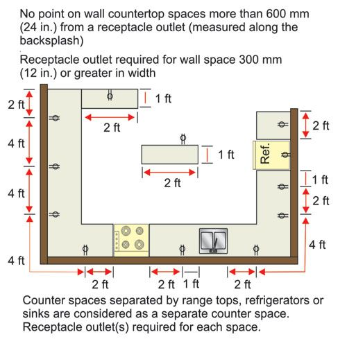 3547df2ff50ec7099a7af087d14691ed figure2 jpg elec dedign pinterest kitchen outlets, kitchen Double Outlet Wiring Diagram at crackthecode.co