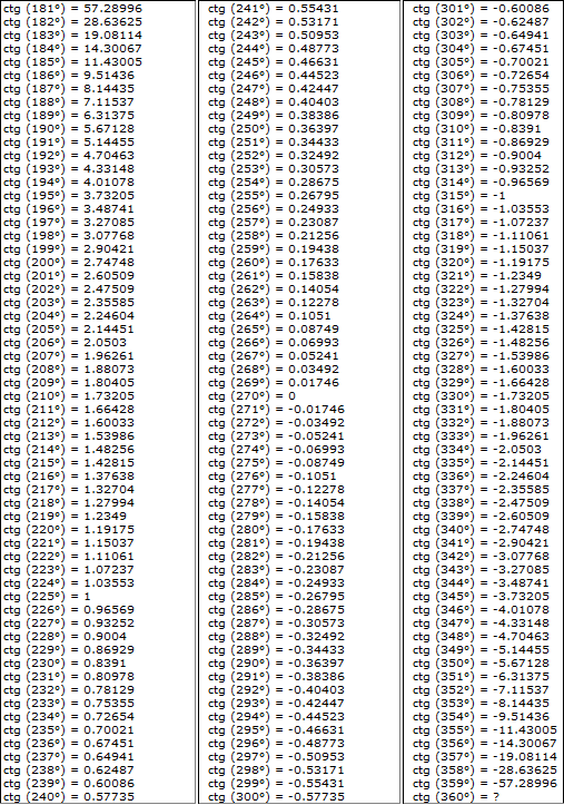 фотка таблица брадиса синус и косинус картинки удерживай