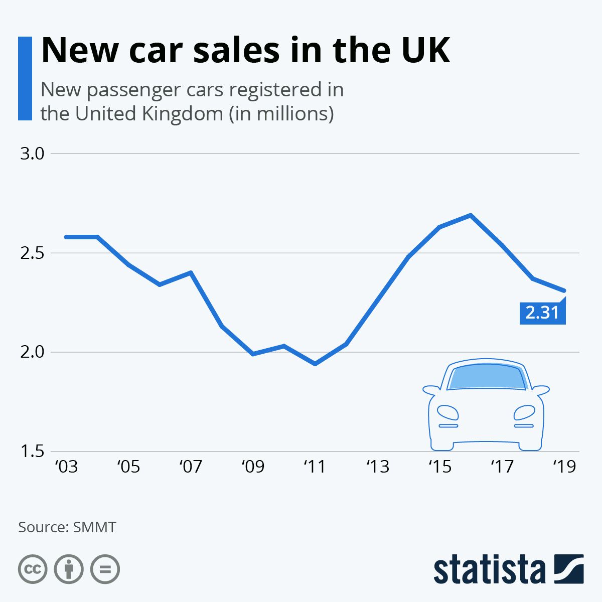 Infographic Uk New Car Sales Fall By 40 New Cars For Sale New Cars Cars For Sale