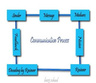 Process of Communication with Diagram | Communication ...