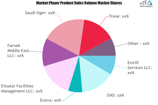 Building Energy Management Services Market Is Booming Worldwide Emrill Services Ems Enova Etisala Marketing Trends Competitive Analysis Best Business Plan
