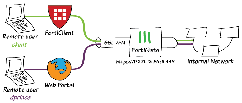 Vpn ssl SSL VPN