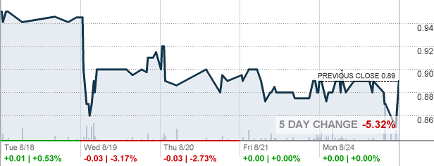 My Recent Stock Quotes Simple Fvrg  Forevergreen Worldwide Corp Stock Quote  Cnnmoney  The
