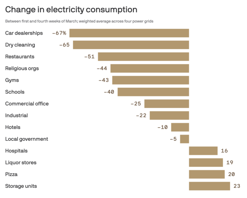 Change in Electricity Consumption The Reformed Broker in