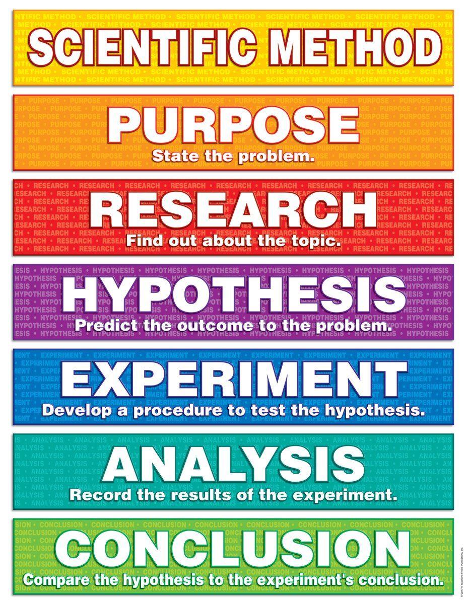 Scientific Methods Mrs. Sirilla's Website Scientific
