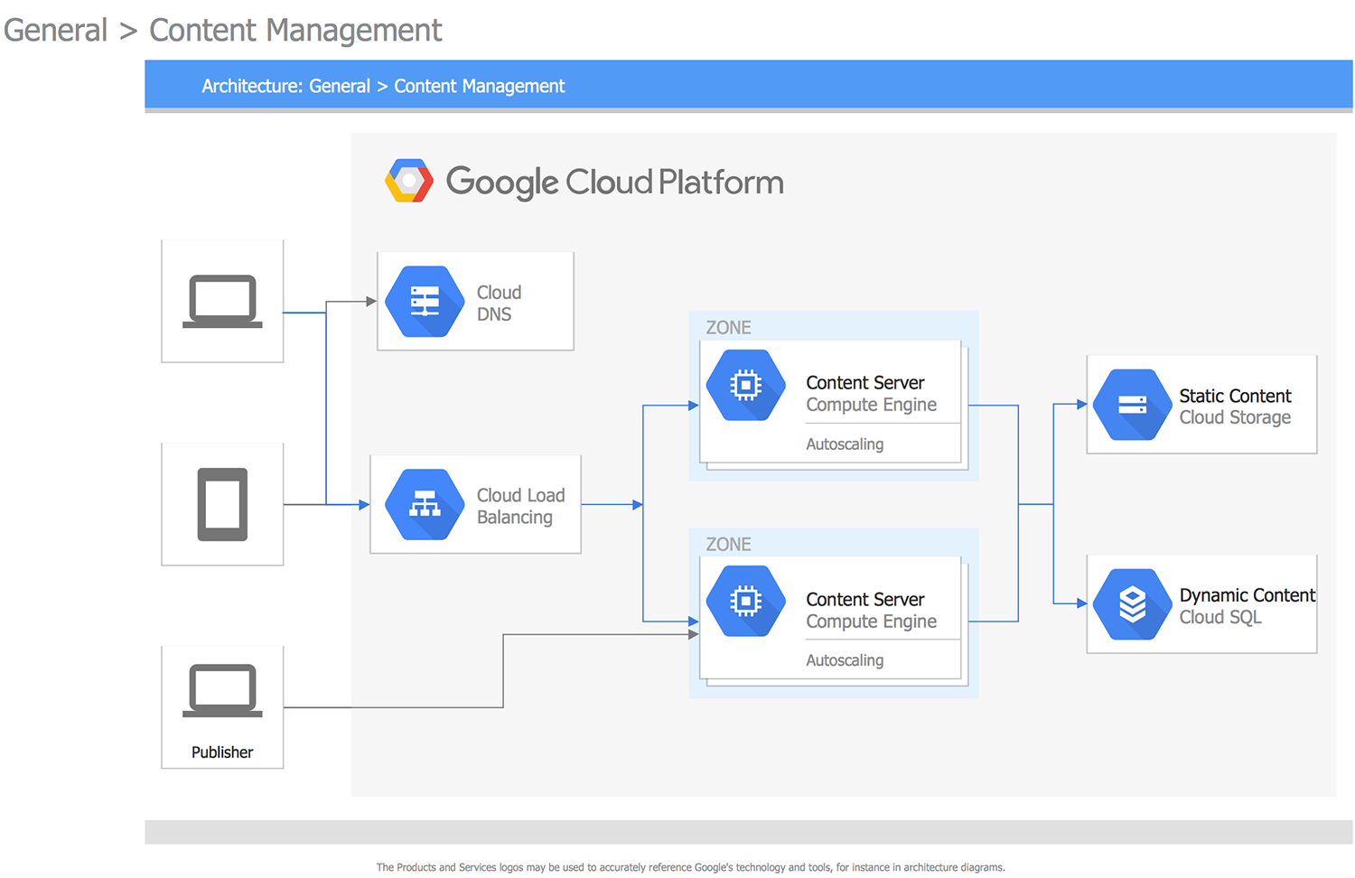 General Content Management This Diagram Was Created In Conceptdraw Diagram Using The Combination Of Libraries From The Google C Cloud Platform Clouds Platform