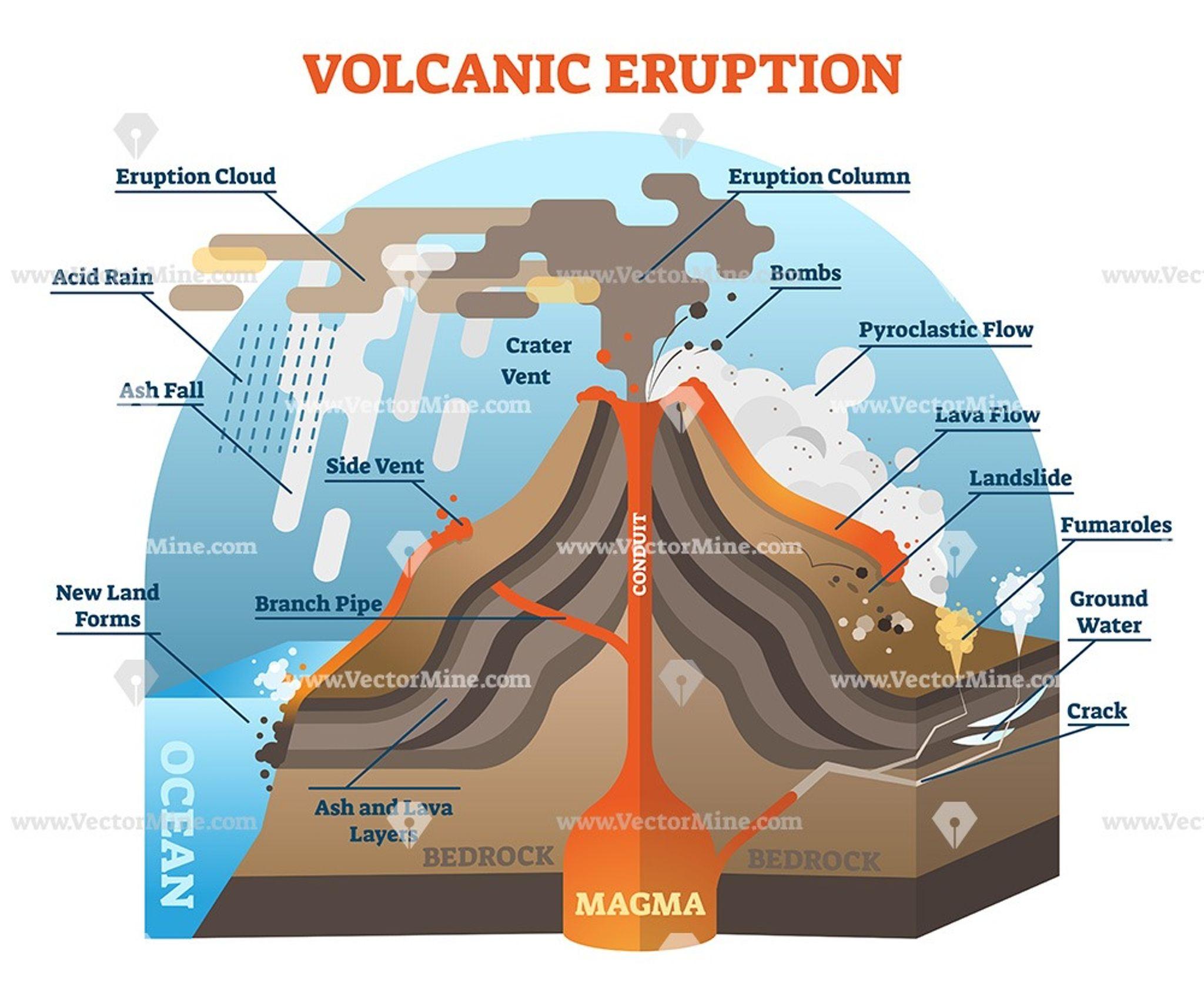 Volcanic Eruption Vector Illustration Labeled Diagram Vector Illustration Science Illustration Illustration