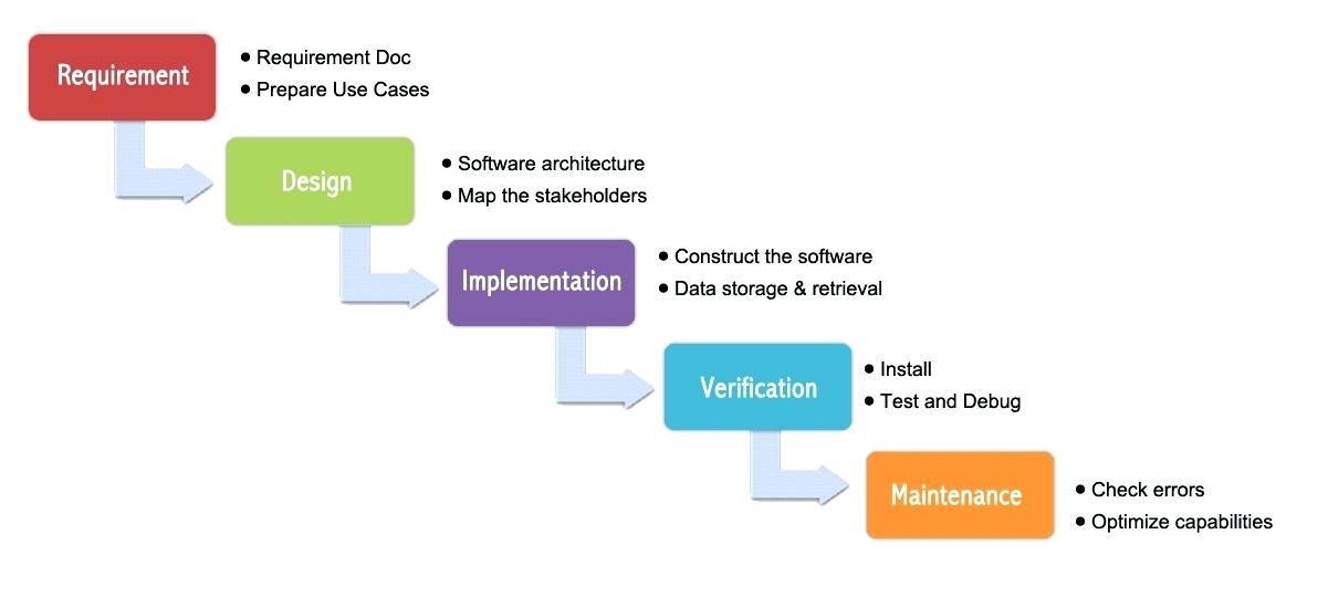 Waterfall Sdlc Diagram Process Methodology Kanban Agile Scrum Agile