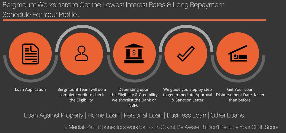 Loan Process In Chennai Loan Application Loan Repayment