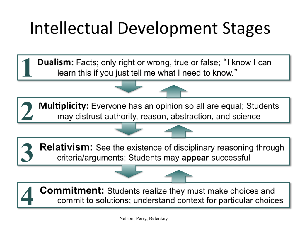 William Perry's theory of intellectual development. Dr. Perry ...