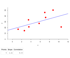 Application Of Simple Linear Regression