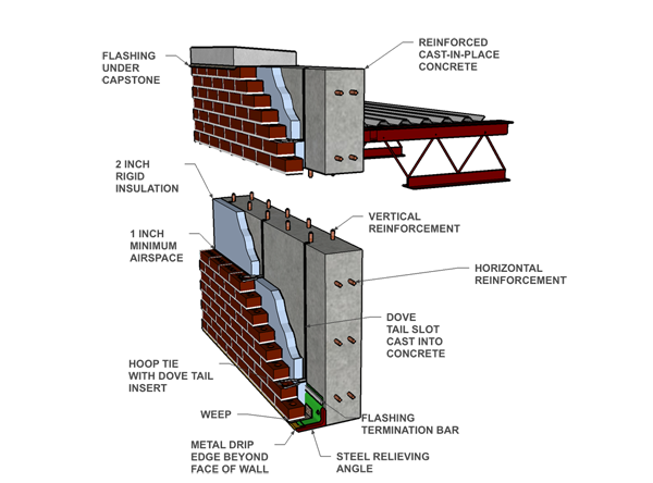 Brick veneer on concrete wall brick pinned by for Precast basement walls vs poured