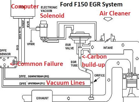 Learn How to Fix Common EGR Codes on Ford Pickups Ford