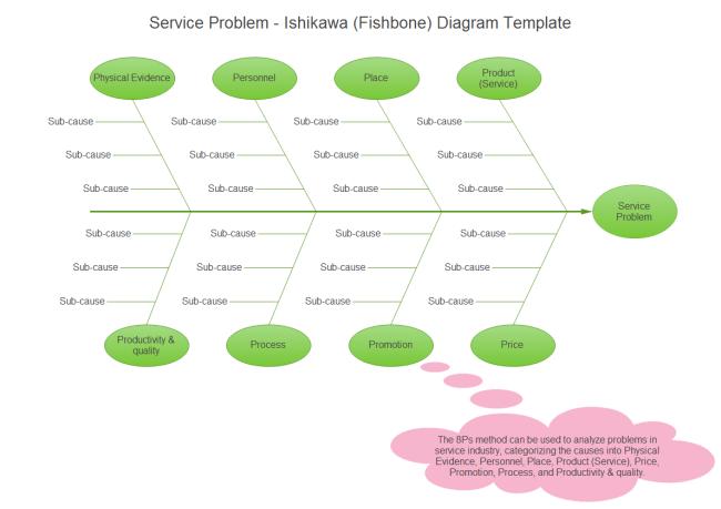 Service Problem Ishikawa Diagram  Fishbone Diagram