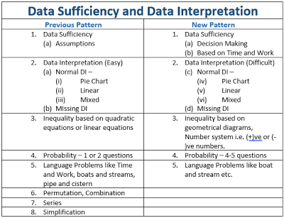 Bank Exams New Pattern A Detailed Analysis Analysis Exam